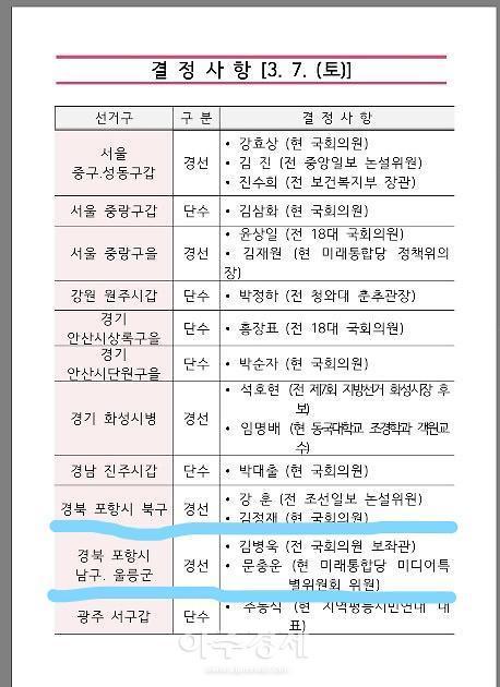 미래통합당, 포항남·울릉 김병욱-문충운...포항 북구 김정재-강훈 경선 확정
