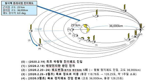 정부, 한국형 로켓과 달 탐사 궤도선 개발 착수