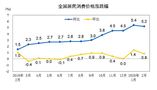 중국, 코로나19에 인플레 비상...2월 소비자물가 5.2% 상승