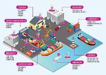港湾も5Gでスマートになる… LGユープラス-PoteNit、スマート港湾へ始動