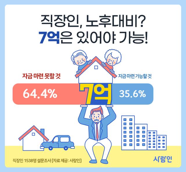 韩国上班族认为养老平均需要7亿韩元