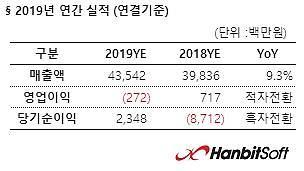 한빛소프트, 작년 매출 435억... 전년비 9.3%↑