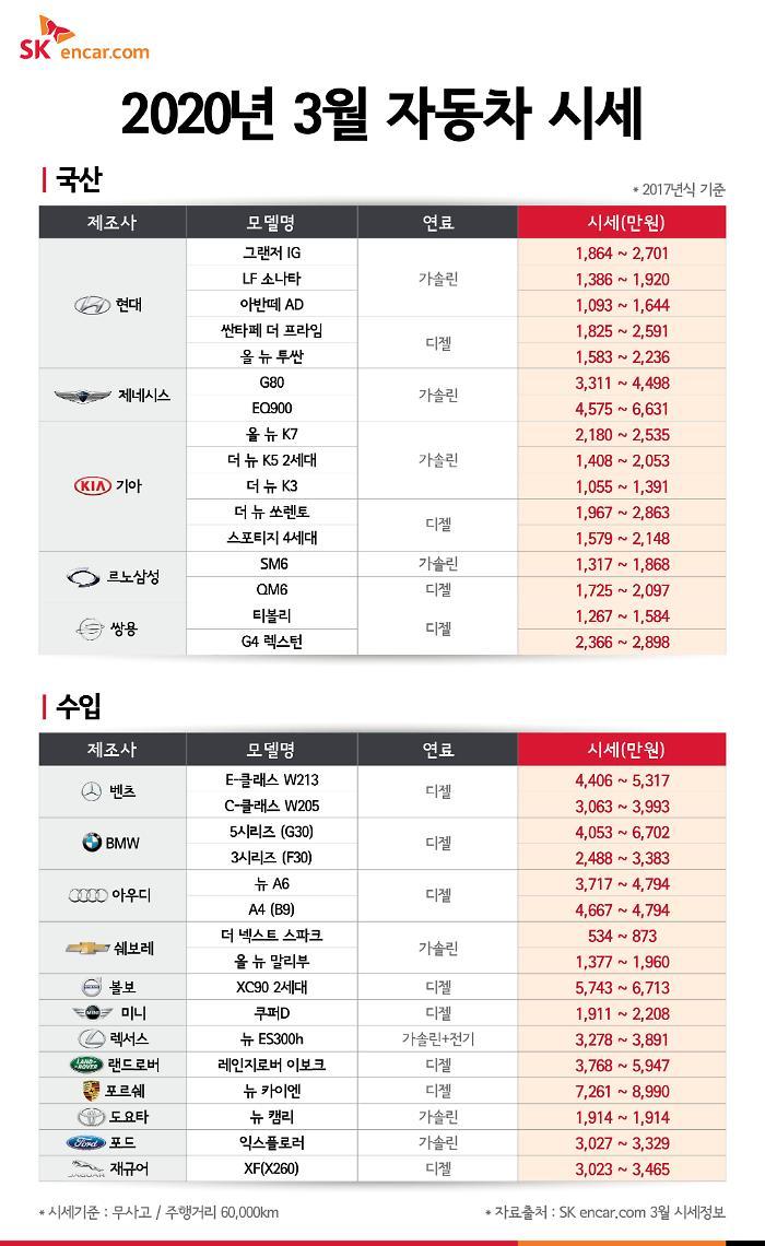 SK엔카닷컴, 3월 국산 중고 SUV 가격 하락폭 커…구매 적기