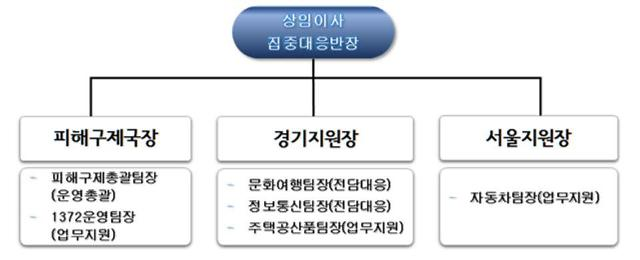 """소비자원, 코로나19 집중대응반 구성…""""소비자피해 적극대응"""""""