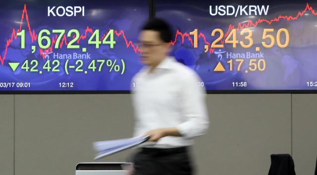 疫情冲击股市 韩国多家公司市值跌破1万亿韩元