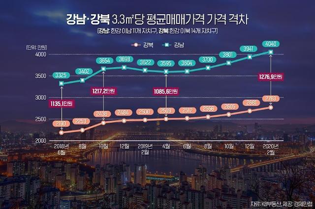 서울 한강 이남 아파트값 3.3㎡당 4000만원 넘었다…이북과 격차