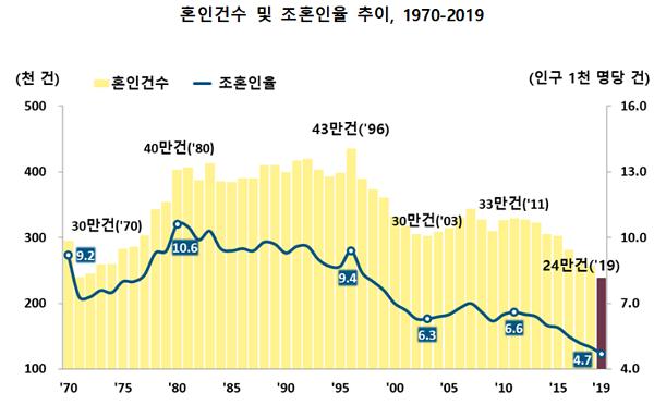 지난해 혼인 역대 최저...여성 연상, 남성 연하 부부 늘었다