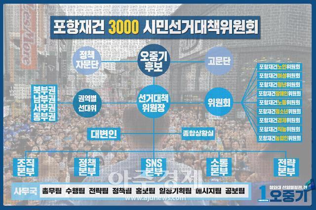 오중기 더민주 포항 북구 후보, '시민 선대위 공모 2주 만에 3000명 돌파'