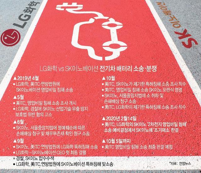 """[초점] 美ITC 판결문 """"SK이노 증거인멸 명백""""...LG화학과 협상타결 쟁점은?"""