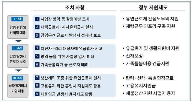 대한상의, 코로나19 관련 사업장 관리·근로자 보호 가이드 배포