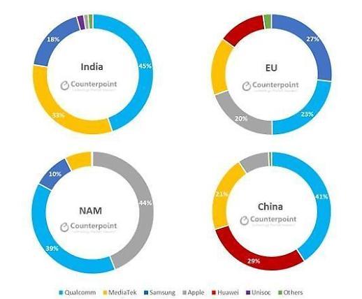三星电子去年在应用处理器市场排名第三