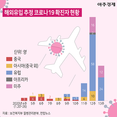 시흥시 코로나19 일곱 번째 확진자 발생… 동선은?