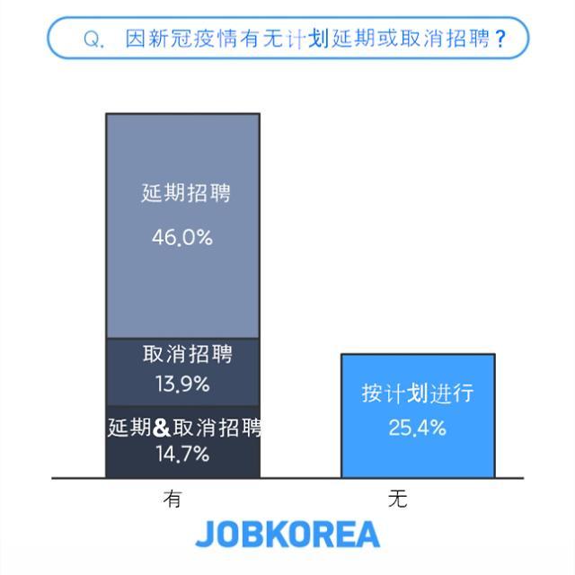 七成以上韩国企业取消或延期招聘