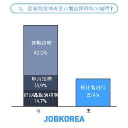 .七成以上韩国企业取消或延期招聘.