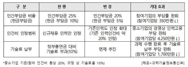 """""""연구개발특구 사업 참여 중소기업에 최대 221억원 지원"""""""
