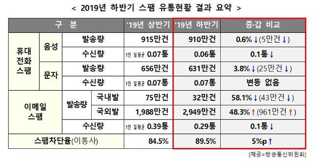"""방통위 """"코로나19 관련 스팸신고 11만건…중국발 이메일스팸 급증"""""""