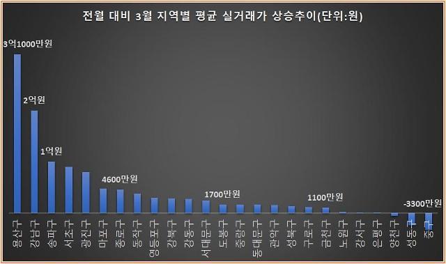 경기침체에도 서울 집값 굳건…강남권 실거래가, 전월比 2억원↑