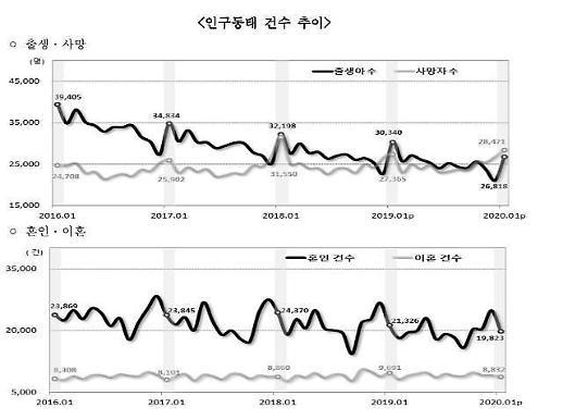 1月出生率崩溃 为50年来首次