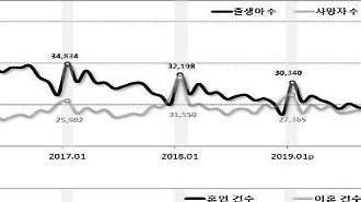 Hàn Quốc lần đầu tiên sau 50 năm có sự suy giảm dân số vào tháng 1