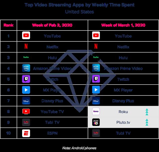 [코로나19: 모바일 시장 변화] ② SNS·OTT·배달 앱은 급성장... 승차공유는 된서리