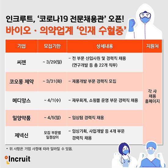 씨젠, 제넥신, 코오롱제약 등 신입‧경력사원 모집
