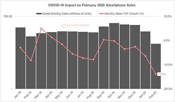 2월 전세계 스마트폰 판매량 전년비 14% '뚝'... 코로나19 직격탄
