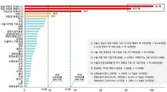 40년간 강남 아파트값 84배 폭등…쌀값은 3.2배 상승 그쳐