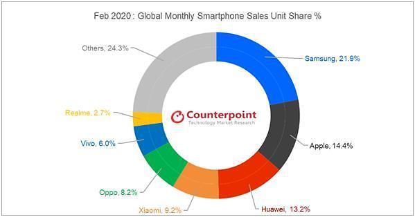 报告:2月全球智能手机销量同比下降14% 三星仍占据市场第一
