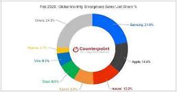 .报告:2月全球智能手机销量同比下降14% 三星仍占据市场第一.