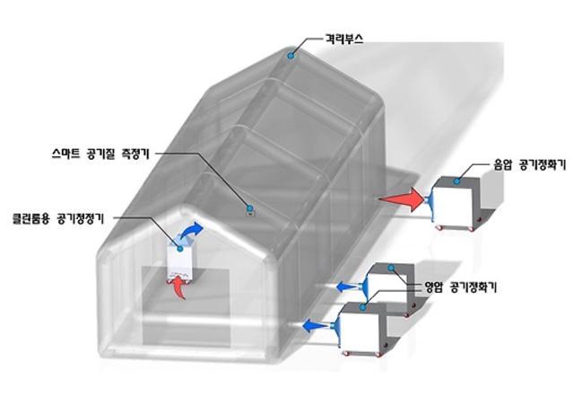 [코로나19] '스마트 음압격리 모듈' 군 선별진료소로 활용