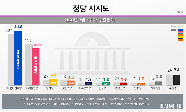 [리얼미터] 민주당 44.6%·통합당 30.0%...통합당 출범 이후 최대 격차