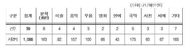 인천시, 문화예술단체 지원사업 17개단체 39개사업 확정