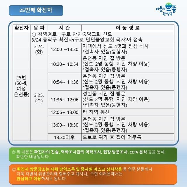 """[코로나19] 만민중앙교회 신도 4명 관악구서 추가확진 """"최소 26명으로 늘어"""""""