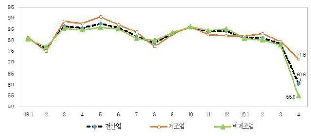 '코로나19 직격탄' 中企 체감경기 역대 최저치