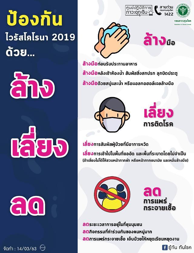 [NNA] 태국, 신규 143명 총 확진자 1388명... 사망자 총 7명