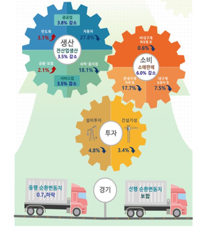 2월 산업생산ㆍ소비·투자 트리플 감소…서비스업 20년만에 '최악'