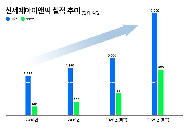 """김장욱 신세계아이앤씨 대표 """"AI 결합한 첨단 물류로 5년 내 매출 1조 달성"""""""