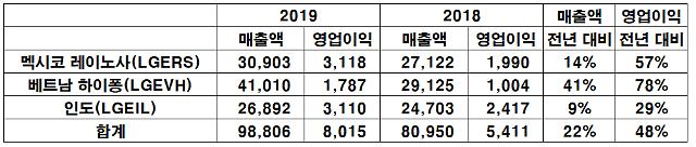 LG전자, 신흥국 해외법인 톱3 지난해 매출 10조원...사상 최대