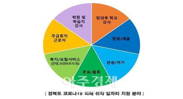 경북도, 코로나19 피해 7대 취약분야 일자리 특별지원...총 430억 원 투입