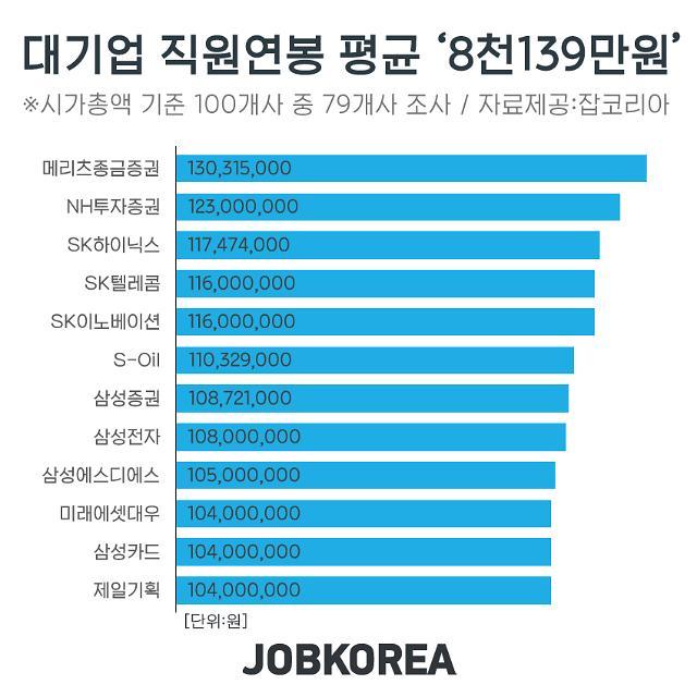 대기업 평균 급여 8139만원…14개사는 1억원 넘어