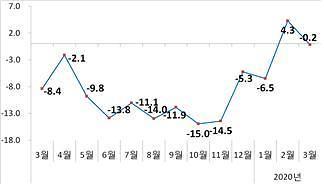 3월 수출 469억달러 전년동기 0.2% ↓…코로나 팬데믹 선방