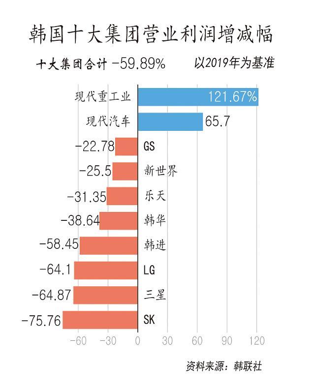 调查:韩十大集团去年营业利润同比减六成