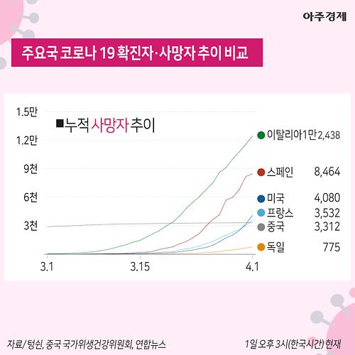 '코로나19' 누적 확진자 1만명 육박…