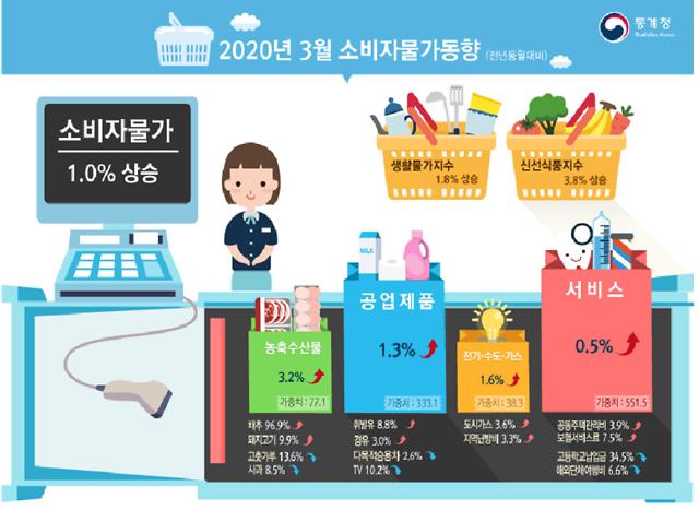 코로나19로 가공식품·축산물 물가 상승