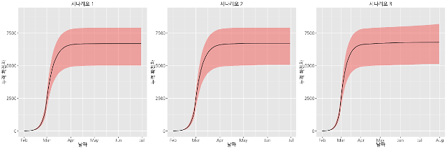 초중고 개학하면 코로나19 확진자 최대 1.58% 증가 우려