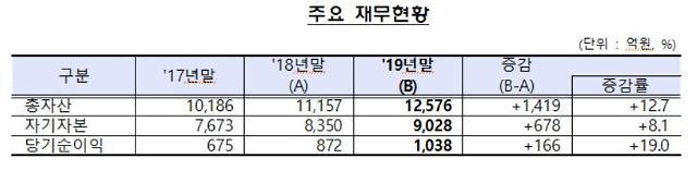지난해 신용정보회사 당기순이익 1038억원…전년 比 19%↑