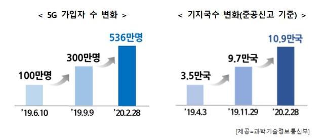 """정부 """"5G 상용화 1년, 가입자 536만명…올해 5G+에 6500억원 투자"""""""