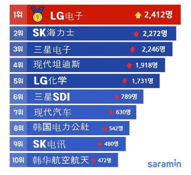 韩国100大企业去年雇佣员工79万余人