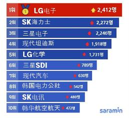.韩国100大企业去年雇佣员工79万余人.