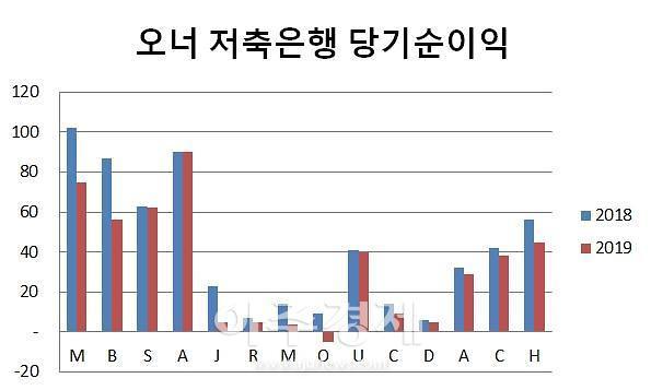 [저축은행 성적표] ②오너 체제 23개사 중 14개사는 실적 감소